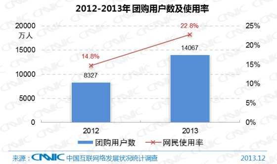 图 23 2012-2013年中国团购用户数及网民使用率