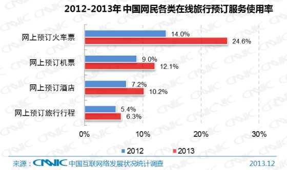 图26 2012-2013年中国网民各类在线旅行预订服务使用率