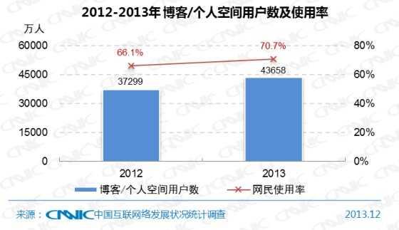 图28 2012-2013年博客/个人空间用户数及网民使用率