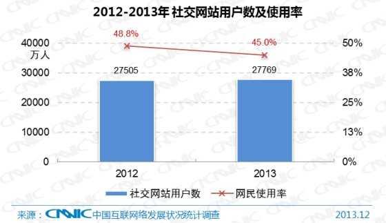 图30 2012-2013年中国社交网站用户数及网民使用率