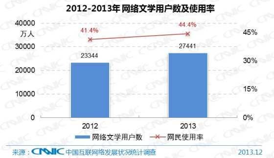 图 32 2012-2013年中国网络文学用户数及网民使用率