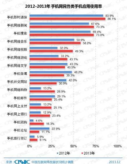 图 34 2012-2013年中国手机网民网络应用