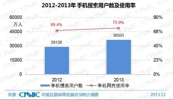 图 36 2012-2013年中国手机搜索用户数及手机网民使用率