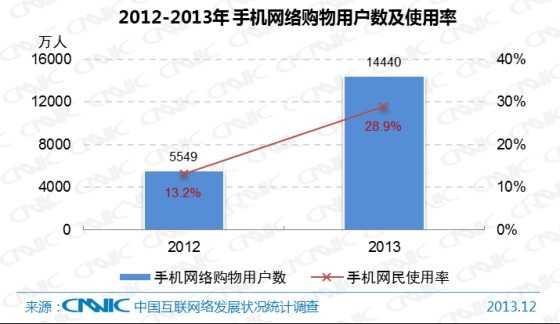 图 40 2012-2013年中国手机网络购物用户数及手机网民使用率
