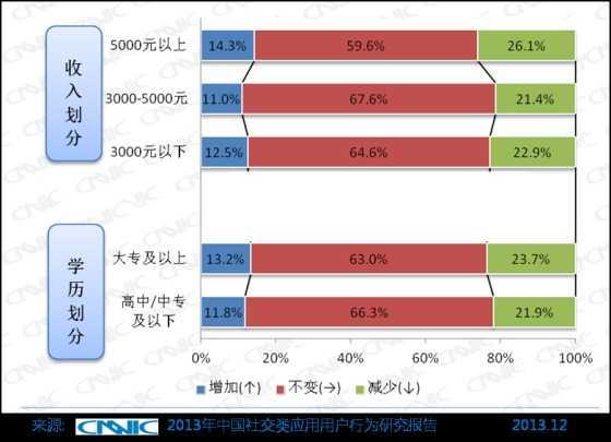 图 49 过去一年使用微博发生变化的网民特征