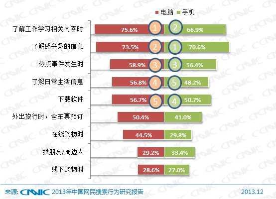 图 43 2013年PC端与手机端网民搜索情景对比