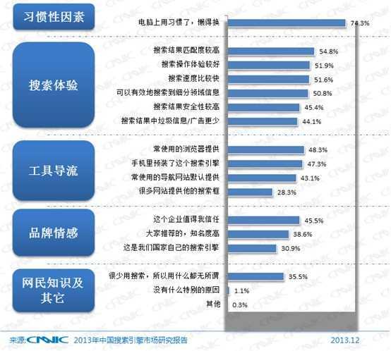 图 46被手机网民列为首选手机搜索网站的具体因素