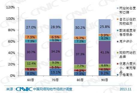 图 51 2013年不同年龄代际网络购物用户购买不熟悉的商品时主要考虑因素