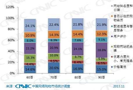 图 52 2013年不同年龄代际网络购物用户购买熟悉的商品时主要考虑因素