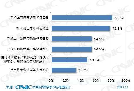 图 53 2013年网络购物用户如何在手机上查看商品信息