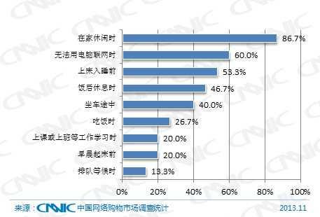 图 54 2013年网络购物用户手机购物情景