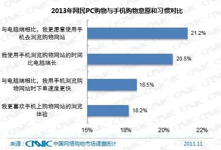 图 55 2013年网民PC端购物与手机购物意愿和习惯对比