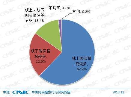 图 56 2013年PC端网民购物搜索后的购买渠道
