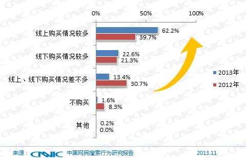 图 57近两年PC端网民购物搜索后的购买渠道变化