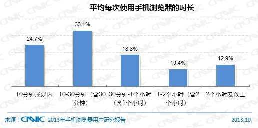 图 69平均每次使用手机浏览器的时长
