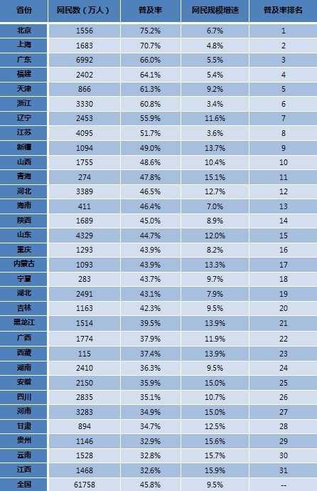 2012-2013年中国内地各省(市、自治区)网民规模和互联网普及率