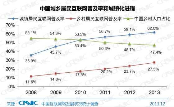 中国城乡居民互联网普及率和城镇化进程