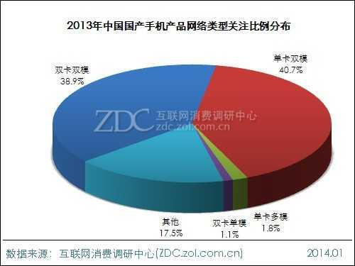 2013-2014年中国国产手机市场研究报告