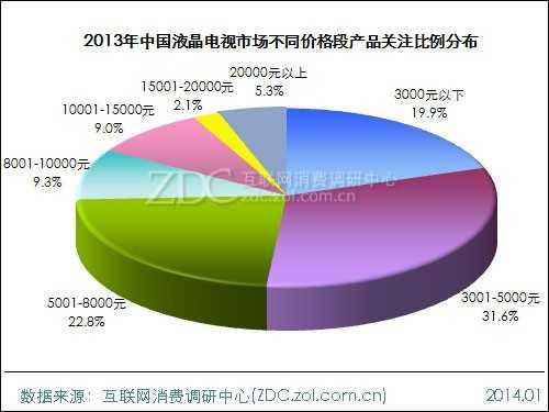 2013-2014中国液晶电视市场研究年度报告(一)
