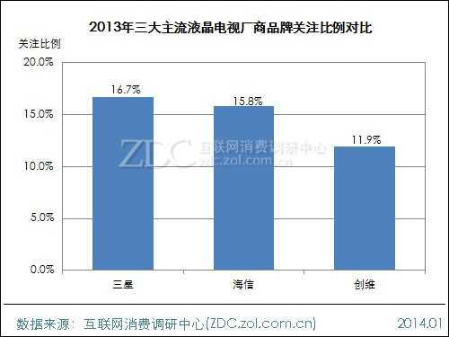 2013-2014中国液晶电视市场研究年度报告(三)