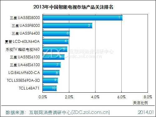 2013-2014年中国液晶电视市场研究年度报告(二)