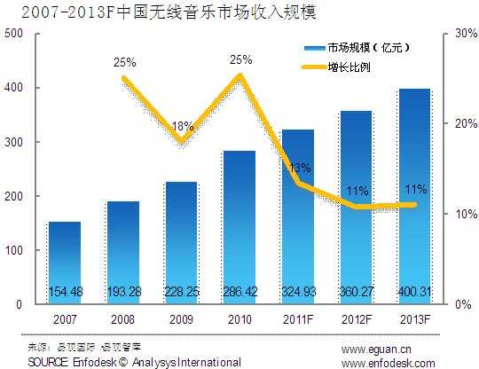 易观智库:2013年无线音乐市场规模将达400亿元