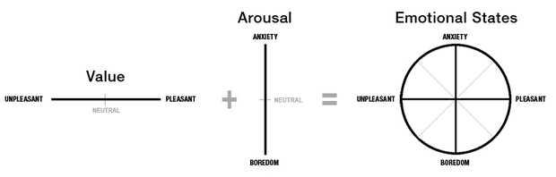 深入了解用户体验——情感化设计