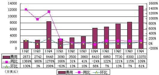 唯品会季报图解:净利2540万美元 同比增300%