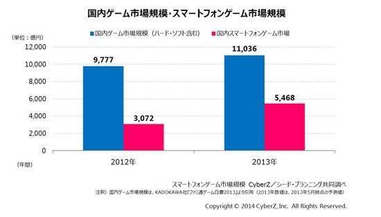 日本智能机游戏市场快速增长