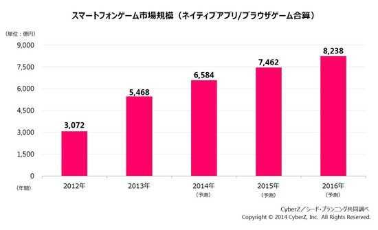 日本智能机游戏市场预计将达到8000亿日元