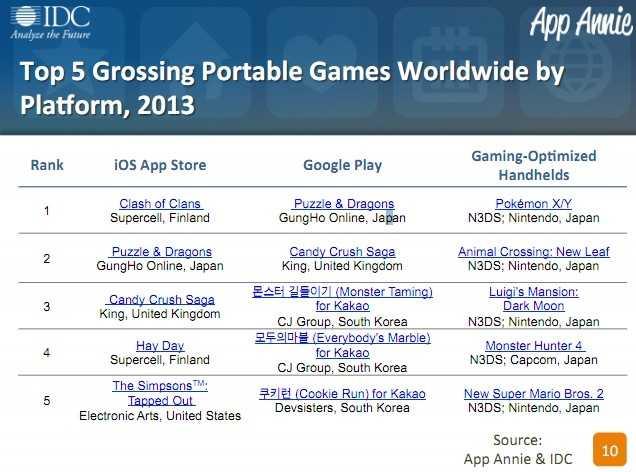 全球智能手机用户占比 12年4季度&13年四季度对比