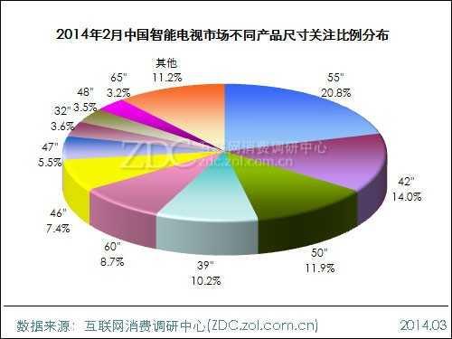 2014年2月中国智能电视市场分析报告