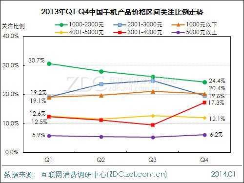 2013-2014年中国手机市场研究年度报告