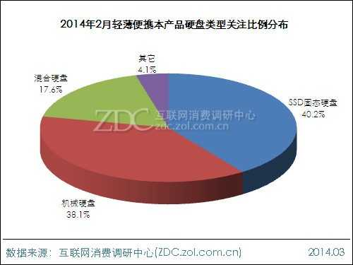 2014年2月中国轻薄便携本市场分析报告