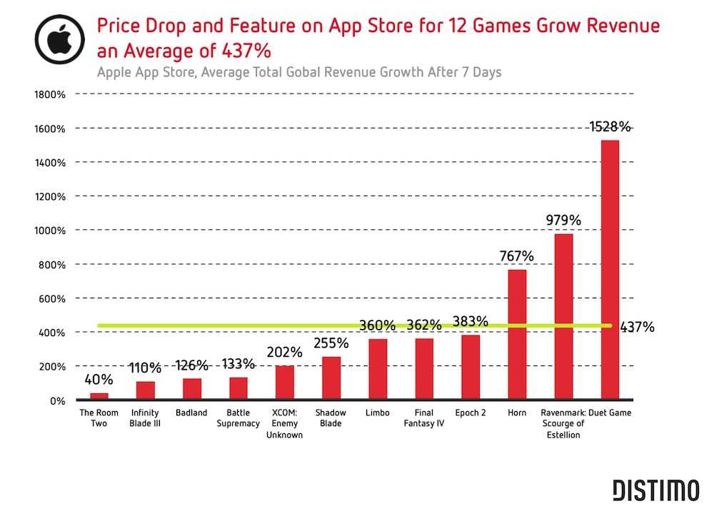 Price drops and feature on App Store for 12 games grow revenue an average of 437 percent