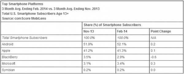 comscore smartphone os february 2014 comScore: Apple takes 41.3% share as top US smartphone maker, Samsung hits 27%; Android outgains iOS