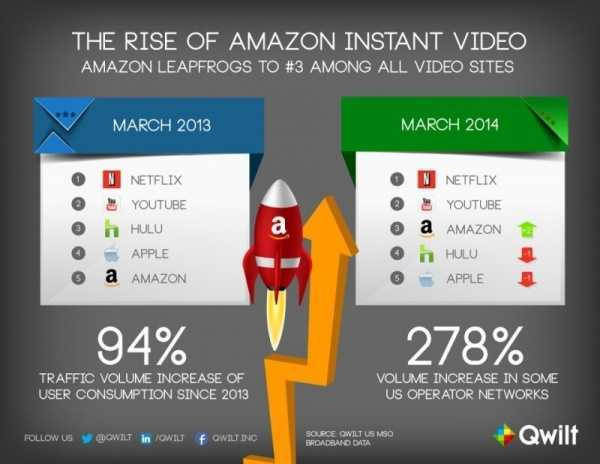 amazon, apple, netflix, hulu, video streaming, fire tv, qwilt, bill carr, music executive