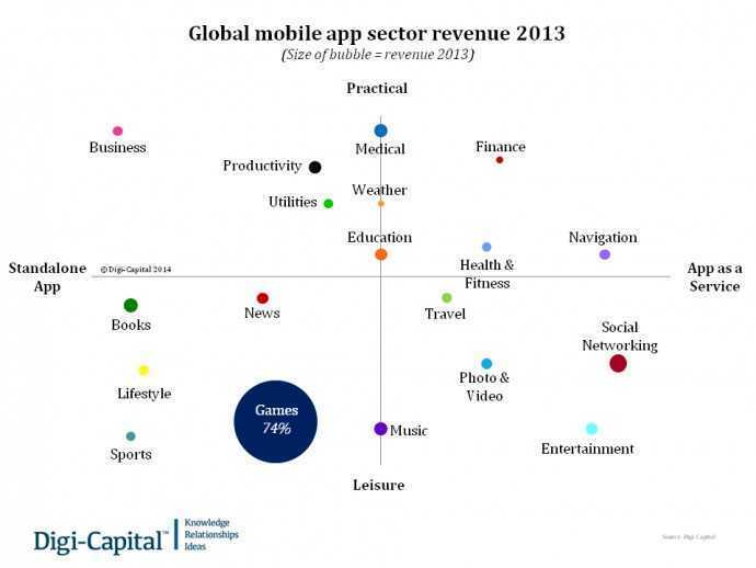 Global mobile app sector revenue 2013
