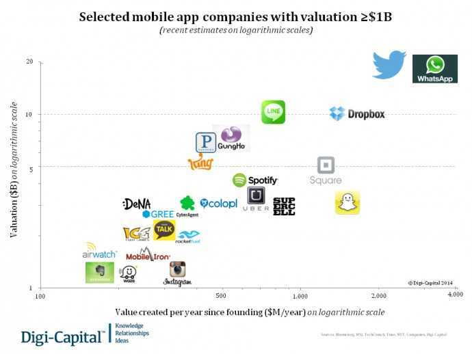 Selected mobile app companies with valuations >$1B