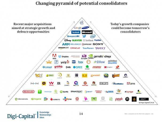 Changing pyramid of potential consolidators