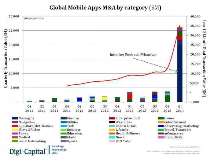 Global Mobile Apps M&A by Category ($M)