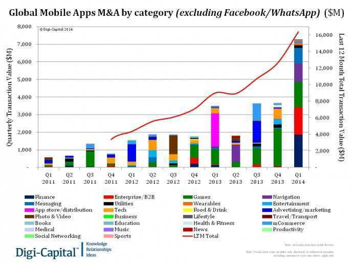 Global Apps M&A by Category (excluding Facebook/WhatsApp) ($M)