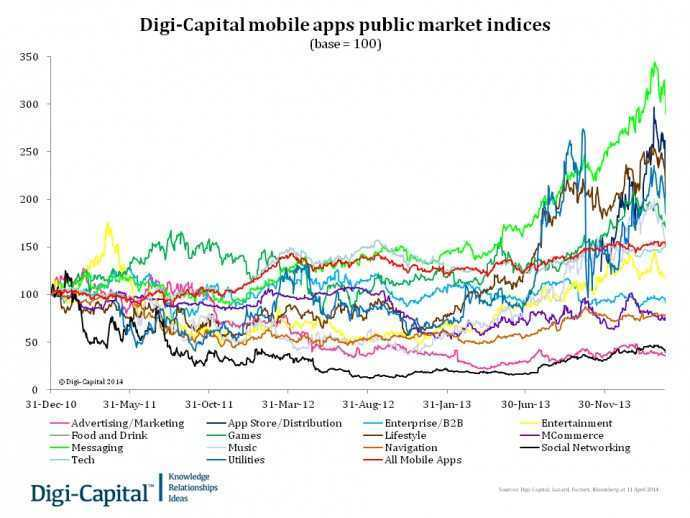 Digi-Capital mobile apps public market indices