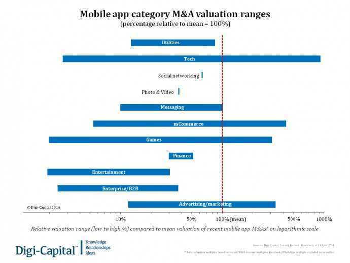 Mobile app category M&A valuation ranges