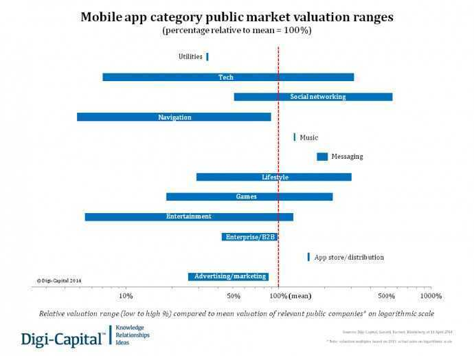Mobile app category public valuation ranges