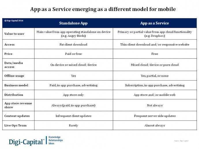 App as a Service emerging as a different model for mobile