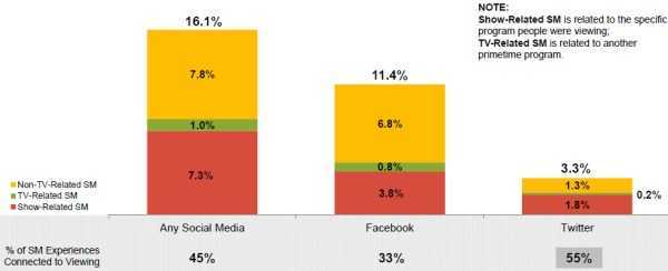 Social Media use while watching TV by network