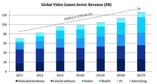 游戏收入趋势预测(分类)