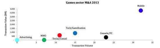 2013年游戏市场并购数据(按游戏种类分类)