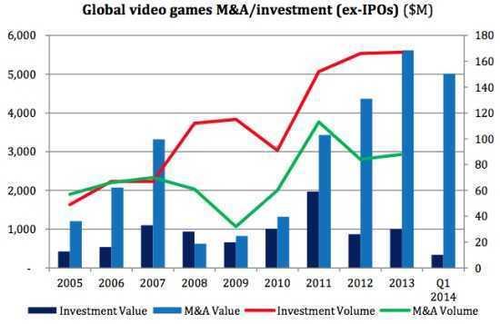 世界游戏并购投资动向与收入